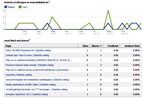 Facebook insights koppelen stats