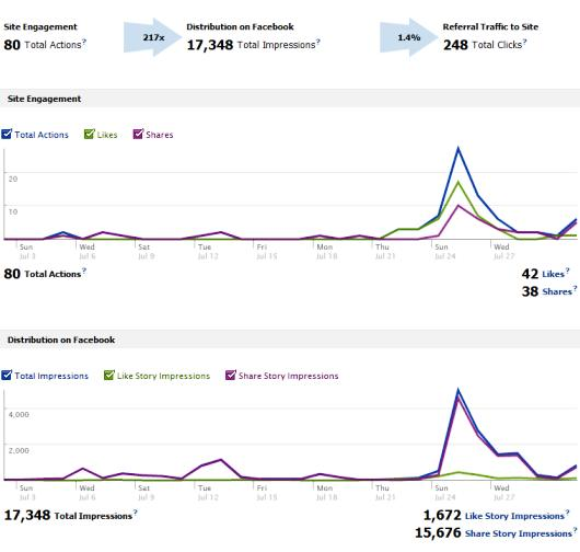 facebook insights stats
