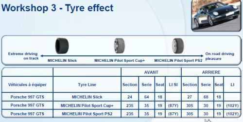 Michelin Pilot Performance days Estoril