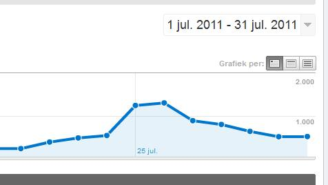 google analytics blog stats