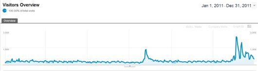 blogstats 2011