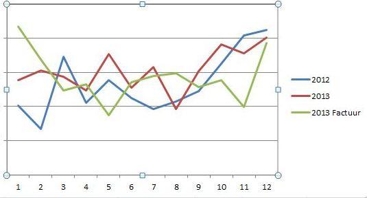 online inkomsten grafiek