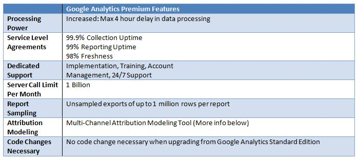Google-Analytics-Premium-Features