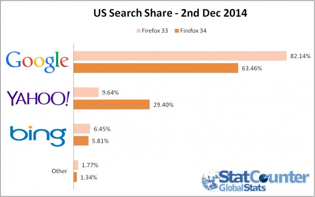 yahoo-search-share-618x387