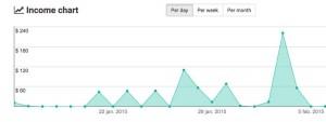 statfetch grafiek per dag