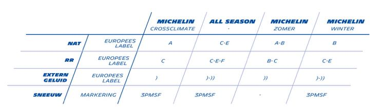 Michelin-crossclimate-bandenlabel