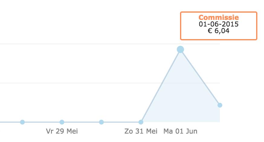 bol.com affiliate marketing blogger