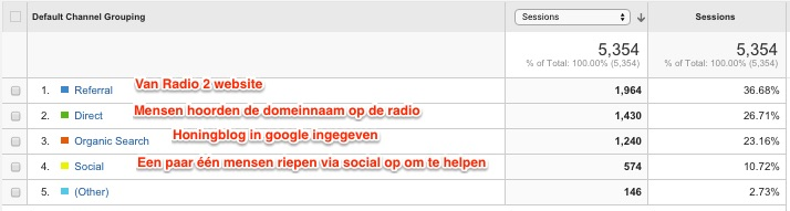Channels_-_Google_Analytics