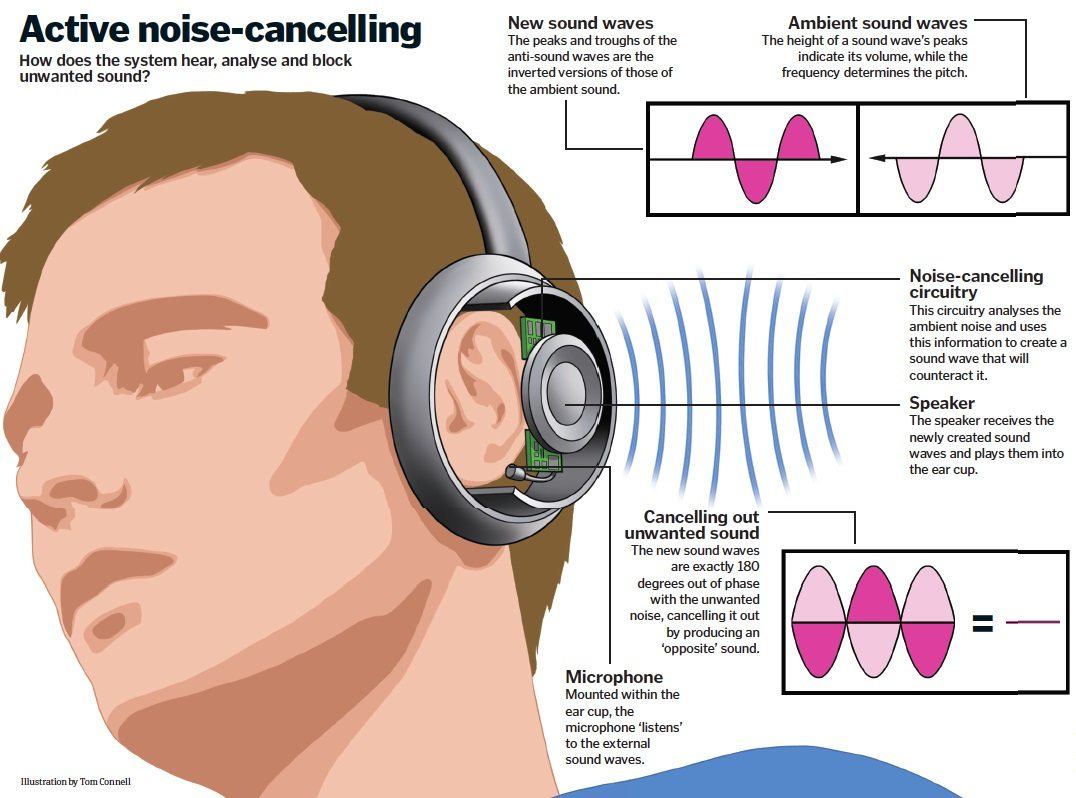 How-Do-Noise-Cancelling-Headphones-Work