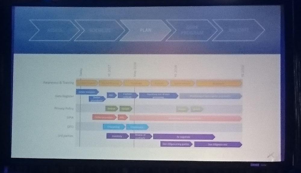 GDPR plan van aanpak